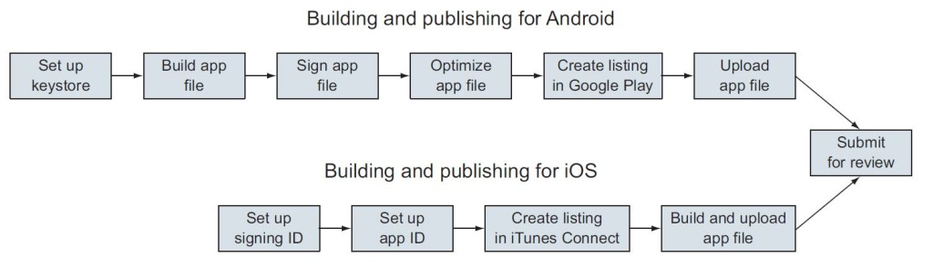 ionic_building-publishing_process
